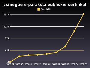 E-me statistika