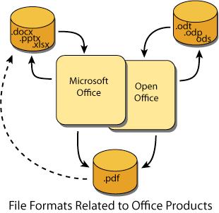 Office Formats