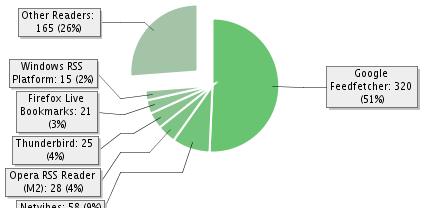 Feedburner statistika par RSS lasītājiem