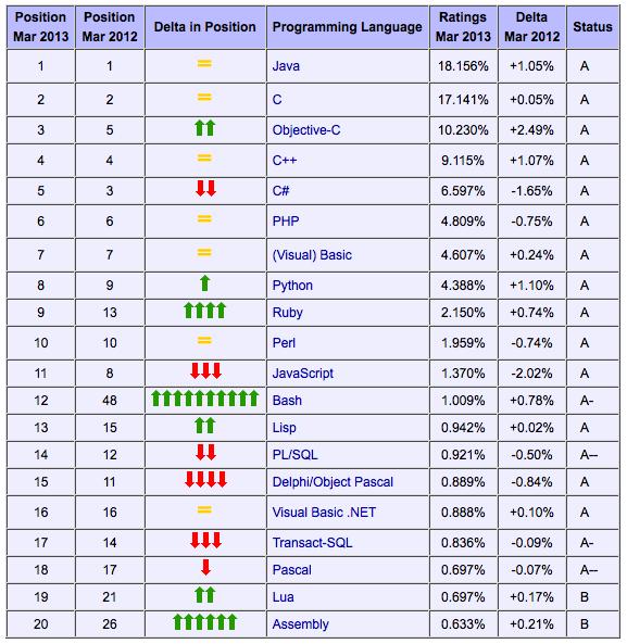 Programmēšanas valodu tops 2013. gada marts