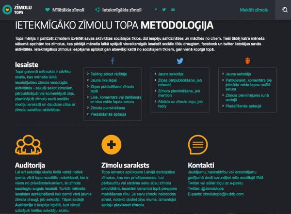 Latvijas ietekmīgāko zīmolu topa metodoloģija 2014