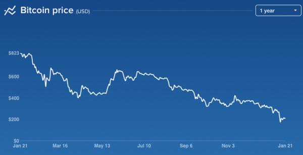 Coinbase chart