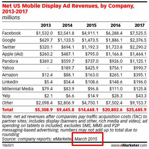 us-mobile-display-ad-marketshare-emarketer-march2015