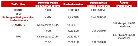 Bite Latvija tarifi