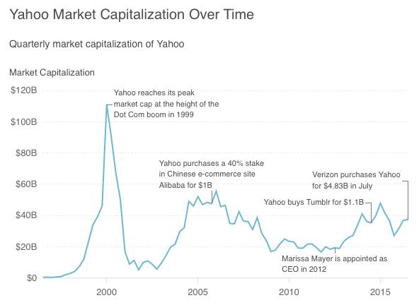 yahoo capitalization